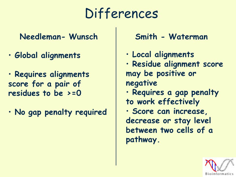 Differences Needleman- Wunsch Smith - Waterman Global alignments Requires alignments score for a pair of residues to be >=0 No gap penalty required Lo