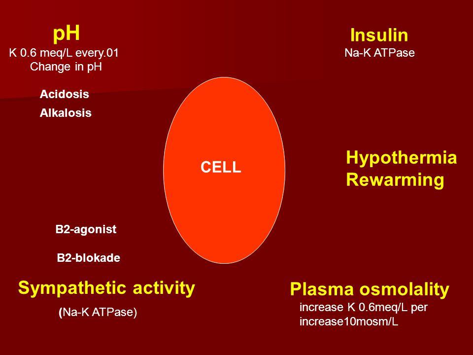 pH K 0.6 meq/L every.01 Change in pH Acidosis Alkalosis Insulin Na-K ATPase Sympathetic activity (Na-K ATPase) B2-agonist B2-blokade CELL Plasma osmol
