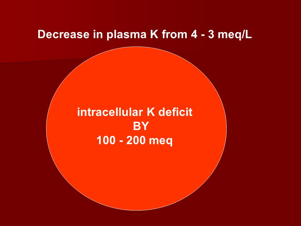 intracellular K deficit BY 200 - 400 meq Decrease in plasma K from 3 - 2 meq/L