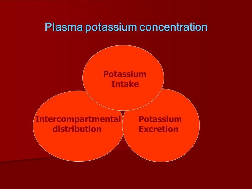 Hyperkalemia: Disorders of External Balance Excessive Potassium Intake Oral or Parenteral Intake Oral or Parenteral Intake K pencillin in high doses K pencillin in high doses Stored blood Stored blood