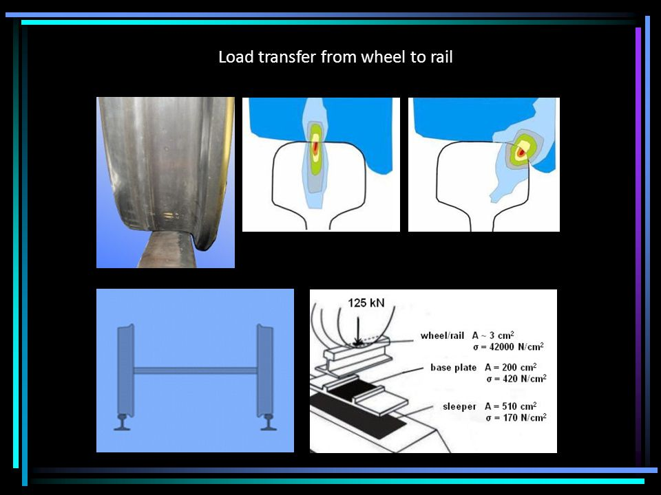 Load transfer from wheel to rail