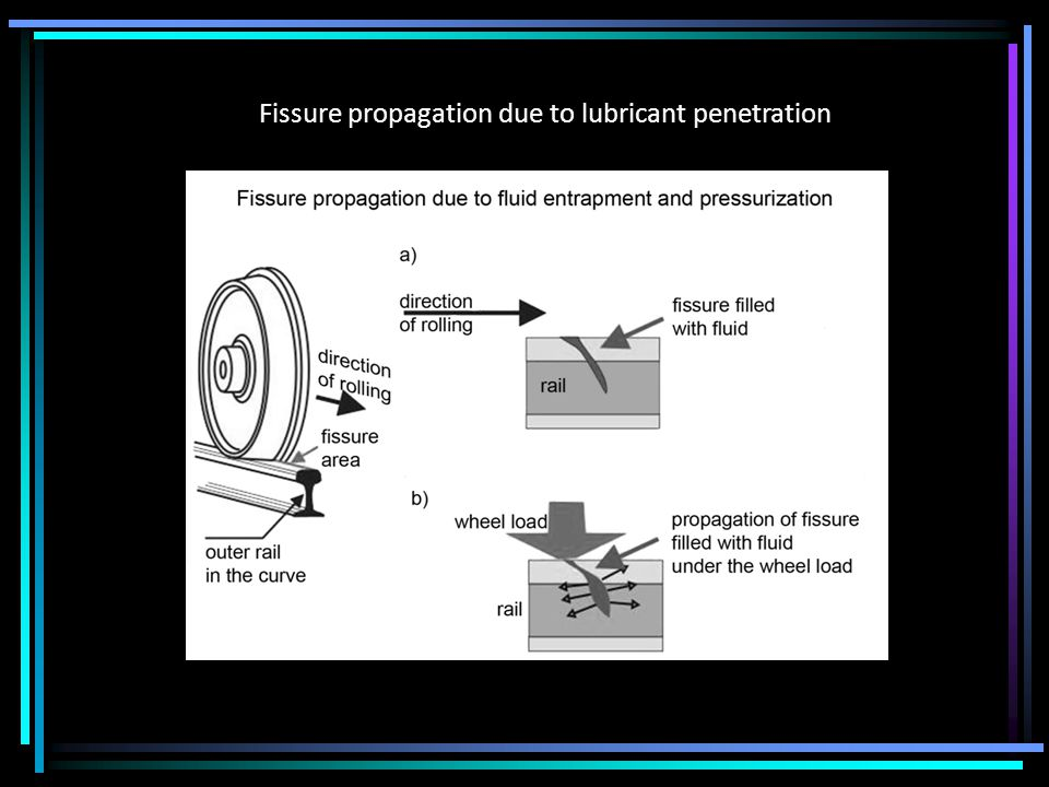 Fissure propagation due to lubricant penetration