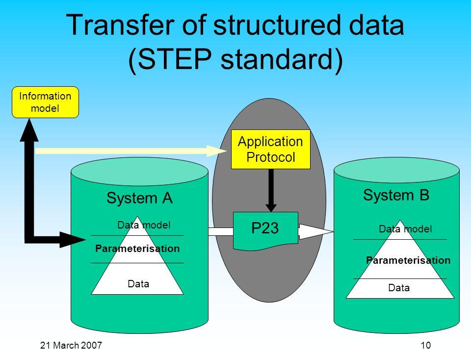 21 March 200710 Transfer of structured data (STEP standard) System A Data model Parameterisation Data P23 Information model Application Protocol System B Data model Parameterisation Data