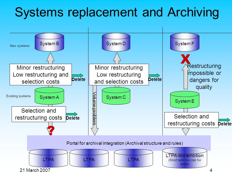 21 March 20074 Systems replacement and Archiving New systems Existing systems Delete System A System B Selection and restructuring costs Minor restructuring Low restructuring and selection costs .