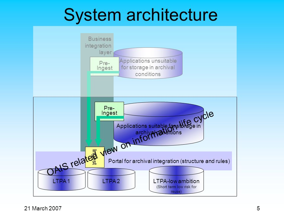 21 March 20075 System architecture Portal for archival integration (structure and rules) Business integration layer LTPA-low ambition (Short term low risk for reuse) Applications suitable for storage in archival conditions Applications unsuitable for storage in archival conditions LTPA 1LTPA 2 Ingest Pre- Ingest OAIS related view on information life cycle