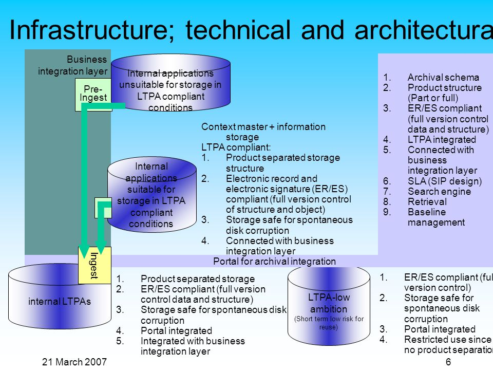 21 March 20076 Infrastructure; technical and architectural LTPA-low ambition (Short term low risk for reuse) 1.ER/ES compliant (full version control) 2.Storage safe for spontaneous disk corruption 3.Portal integrated 4.Restricted use since no product separation Business integration layer Portal for archival integration 1.Archival schema 2.Product structure (Part or full) 3.ER/ES compliant (full version control data and structure) 4.LTPA integrated 5.Connected with business integration layer 6.SLA (SIP design) 7.Search engine 8.Retrieval 9.Baseline management internal LTPAs Ingest 1.Product separated storage 2.ER/ES compliant (full version control data and structure) 3.Storage safe for spontaneous disk corruption 4.Portal integrated 5.Integrated with business integration layer Context master + information storage LTPA compliant: 1.Product separated storage structure 2.Electronic record and electronic signature (ER/ES) compliant (full version control of structure and object) 3.Storage safe for spontaneous disk corruption 4.Connected with business integration layer Internal applications suitable for storage in LTPA compliant conditions Pre- Ingest Internal applications unsuitable for storage in LTPA compliant conditions