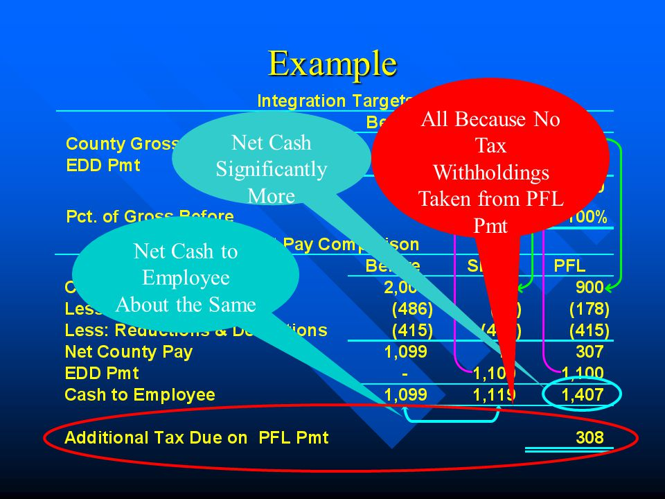 Example Net Cash to Employee About the Same Net Cash Significantly More All Because No Tax Withholdings Taken from PFL Pmt