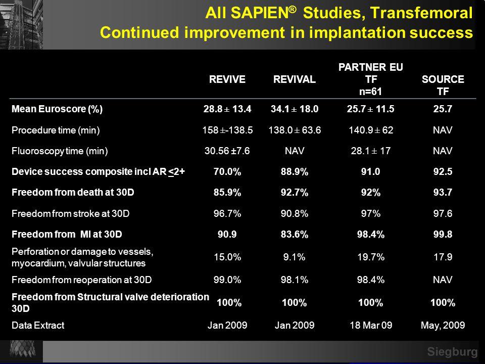 Siegburg All SAPIEN ® Studies, Transfemoral Continued improvement in implantation success REVIVEREVIVAL PARTNER EU TF n=61 SOURCE TF Mean Euroscore (%