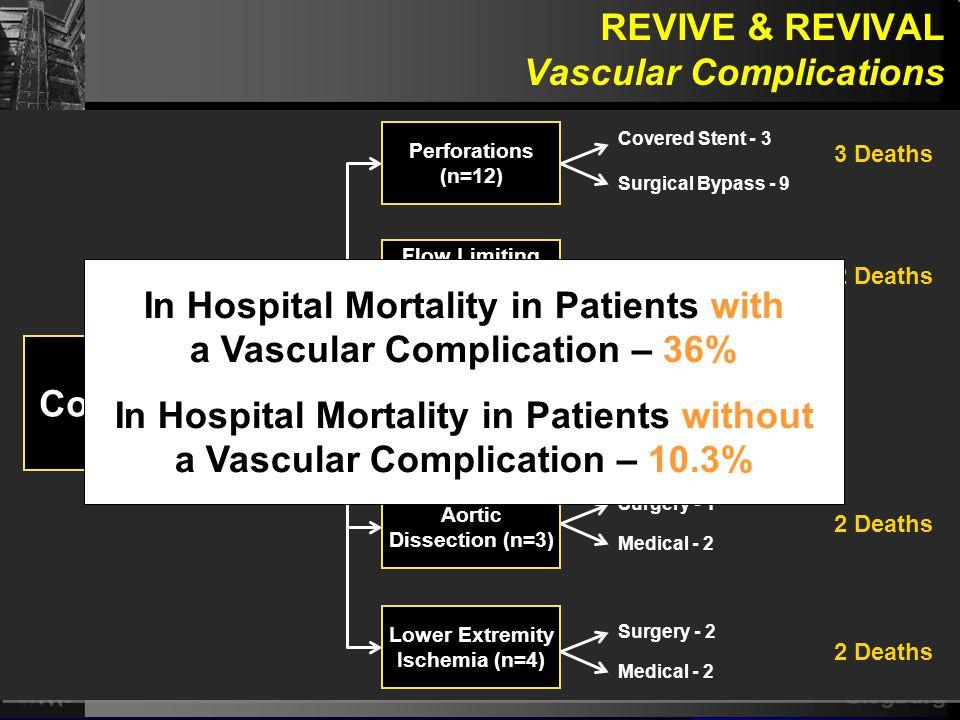 Siegburg REVIVE & REVIVAL Vascular Complications Vascular Complications (n=25) Perforations (n=12) Aortic Dissection (n=3) Flow Limiting Iliac Dissect