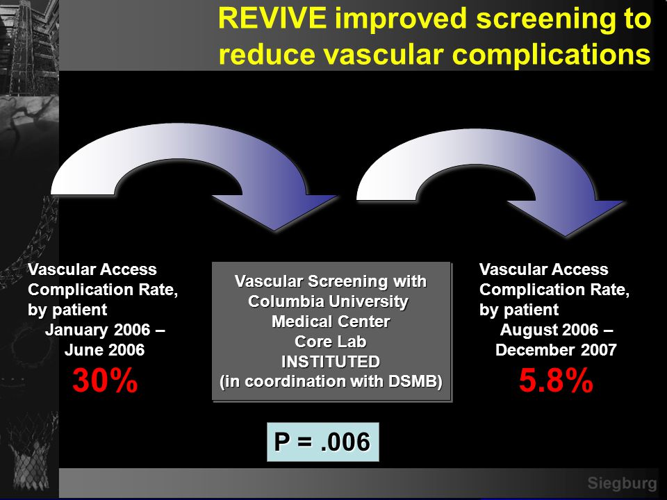 Siegburg P =.006 Vascular Access Complication Rate, by patient January 2006 – June 2006 30% Vascular Screening with Columbia University Medical Center