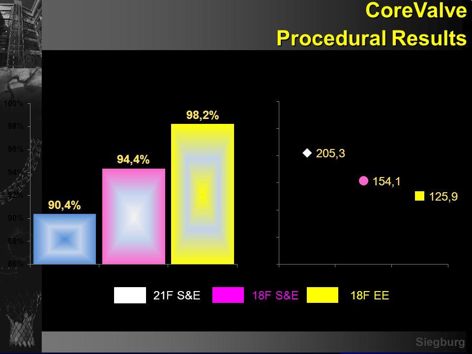 Siegburg CoreValve Procedural Results 21F S&E18F S&E18F EE