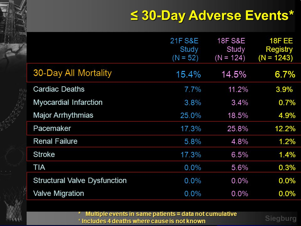 Siegburg 30-Day Adverse Events* 30-Day Adverse Events* * Multiple events in same patients = data not cumulative Includes 4 deaths where cause is not k