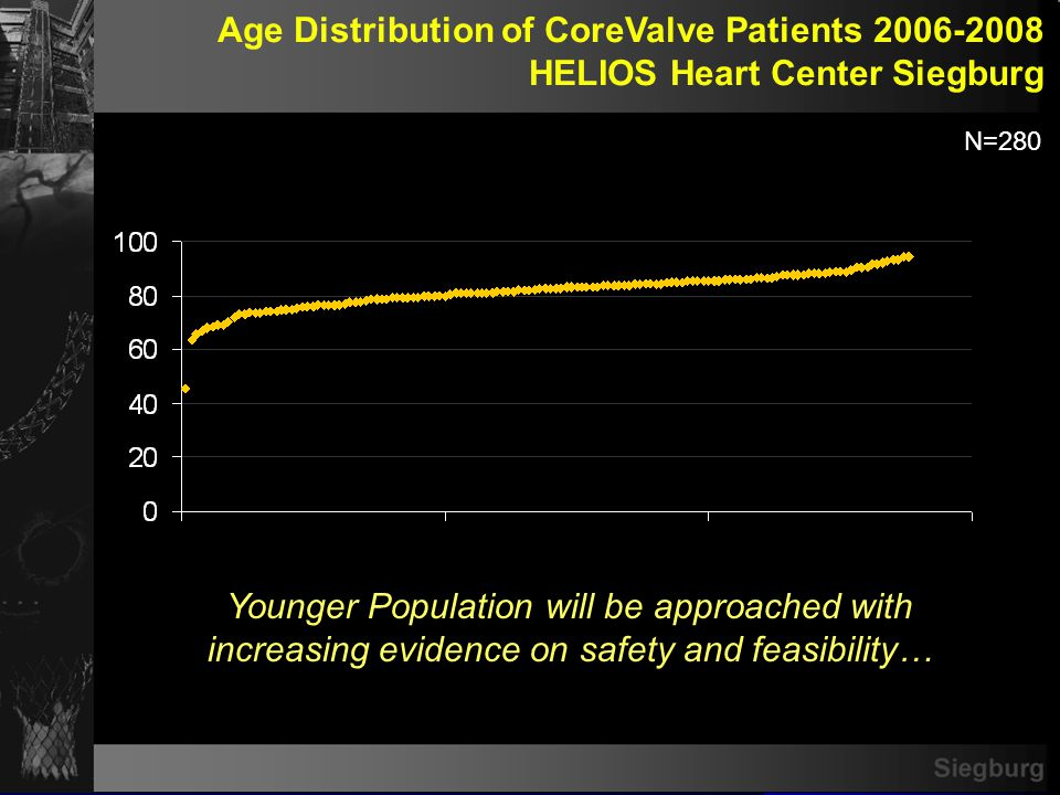 Siegburg Age Distribution of CoreValve Patients 2006-2008 HELIOS Heart Center Siegburg N=280 Younger Population will be approached with increasing evi