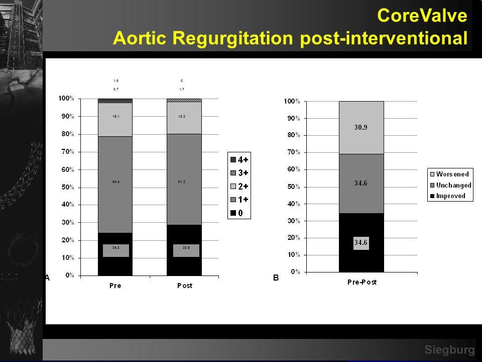 Siegburg CoreValve Aortic Regurgitation post-interventional AB 24.328.9 54.451.2 19.118.2 0.7 01.5 1.7
