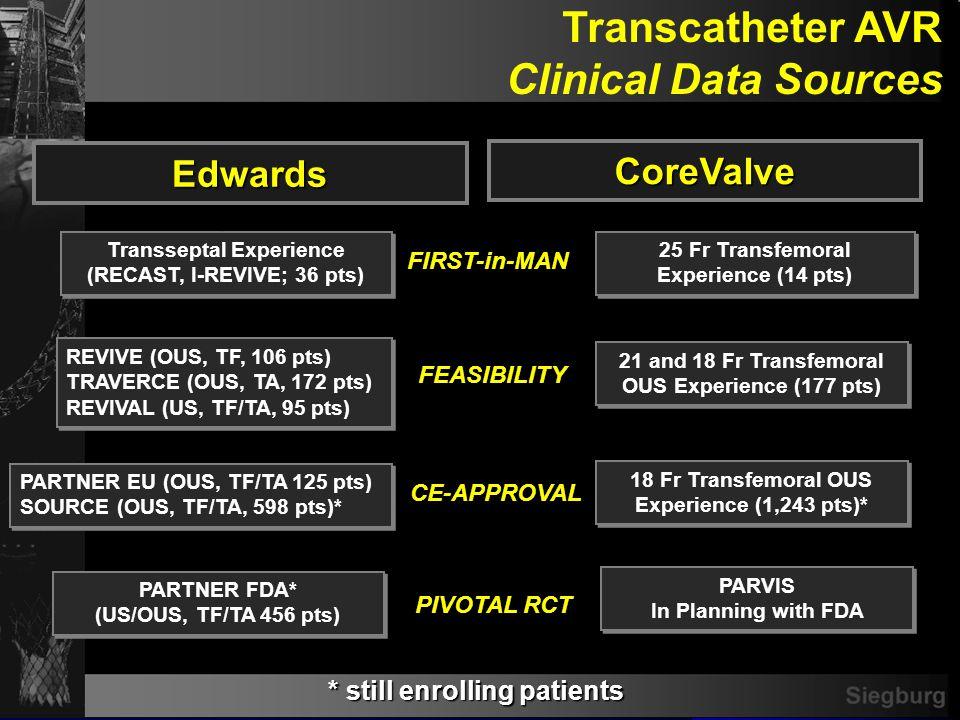Siegburg Transcatheter AVR Clinical Data Sources PARTNER FDA* (US/OUS, TF/TA 456 pts) PARTNER FDA* (US/OUS, TF/TA 456 pts) PIVOTAL RCT * still enrolli