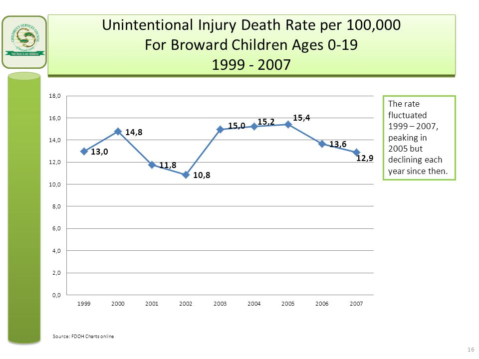 Unintentional Injury Death Rate per 100,000 For Broward Children Ages 0-19 1999 - 2007 The rate fluctuated 1999 – 2007, peaking in 2005 but declining each year since then.