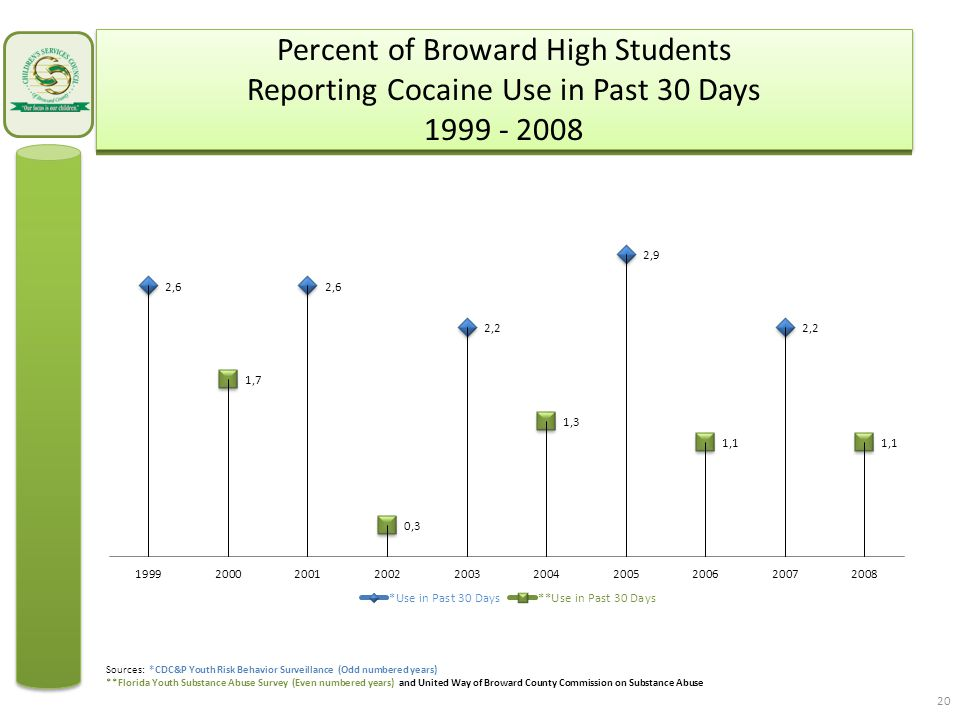 Percent of Broward High Students Reporting Cocaine Use in Past 30 Days 1999 - 2008 20