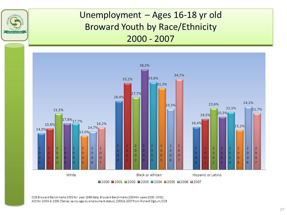 Unemployment – Ages 16-18 yr old Broward Youth by Race/Ethnicity 2000 - 2007 27