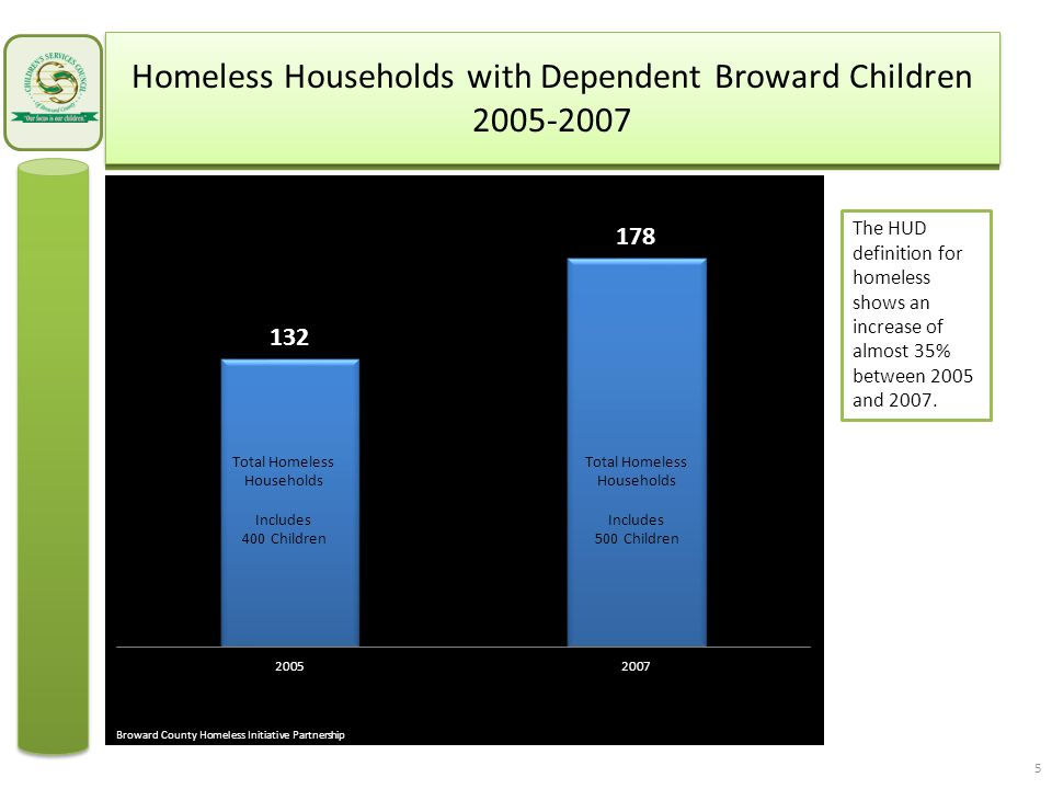 Homeless Households with Dependent Broward Children 2005-2007 The HUD definition for homeless shows an increase of almost 35% between 2005 and 2007.