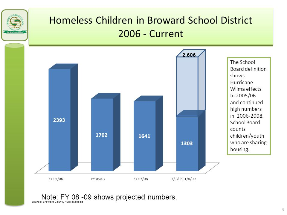 Rate of Drowning Deaths of Broward Children Ages 0 – 3 per 10,000 1999 - 2007 17 10