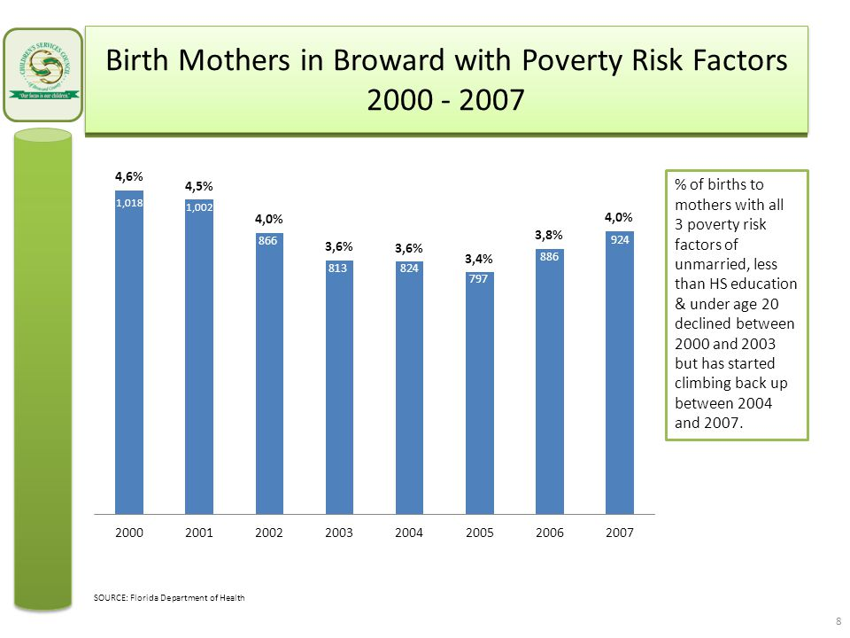 Birth Mothers in Broward with Poverty Risk Factors 2000 - 2007 1,018 1,002 866 813824 797 886 924 % of births to mothers with all 3 poverty risk factors of unmarried, less than HS education & under age 20 declined between 2000 and 2003 but has started climbing back up between 2004 and 2007.