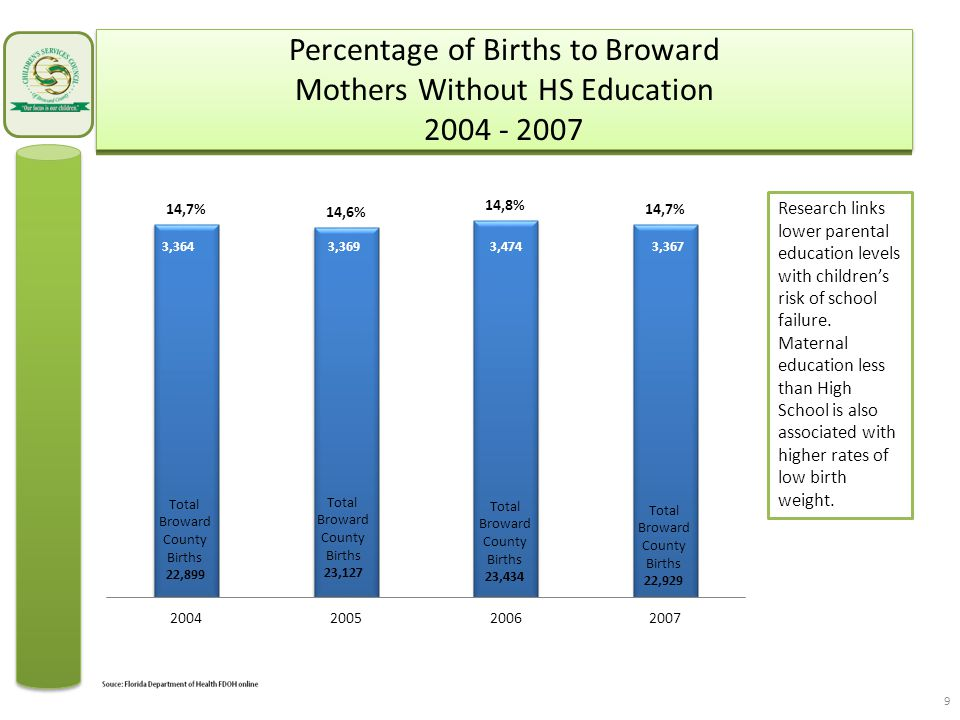 Number of Broward Children Eligible to Receive Financial Assistance for Child Care 2002 - 2007 Lowest in 2001/02 because only State money available.