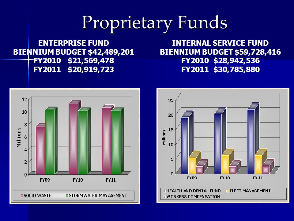 Proprietary Funds ENTERPRISE FUND BIENNIUM BUDGET $42,489,201 FY2010 $21,569,478 FY2011 $20,919,723 INTERNAL SERVICE FUND BIENNIUM BUDGET $59,728,416