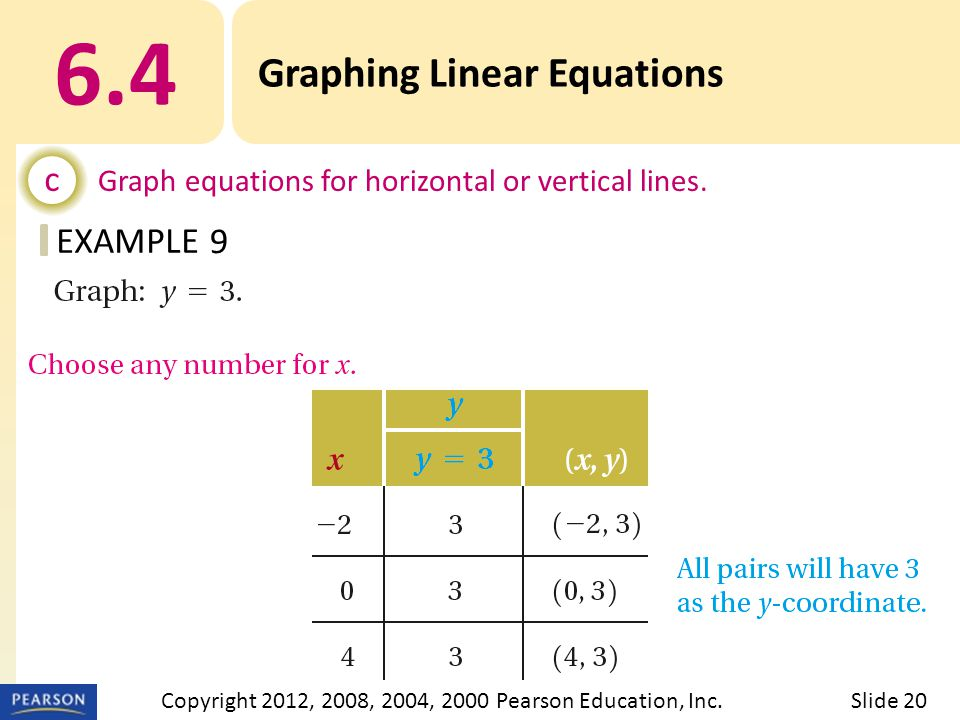 EXAMPLE 6.4 Graphing Linear Equations c Graph equations for horizontal or vertical lines.