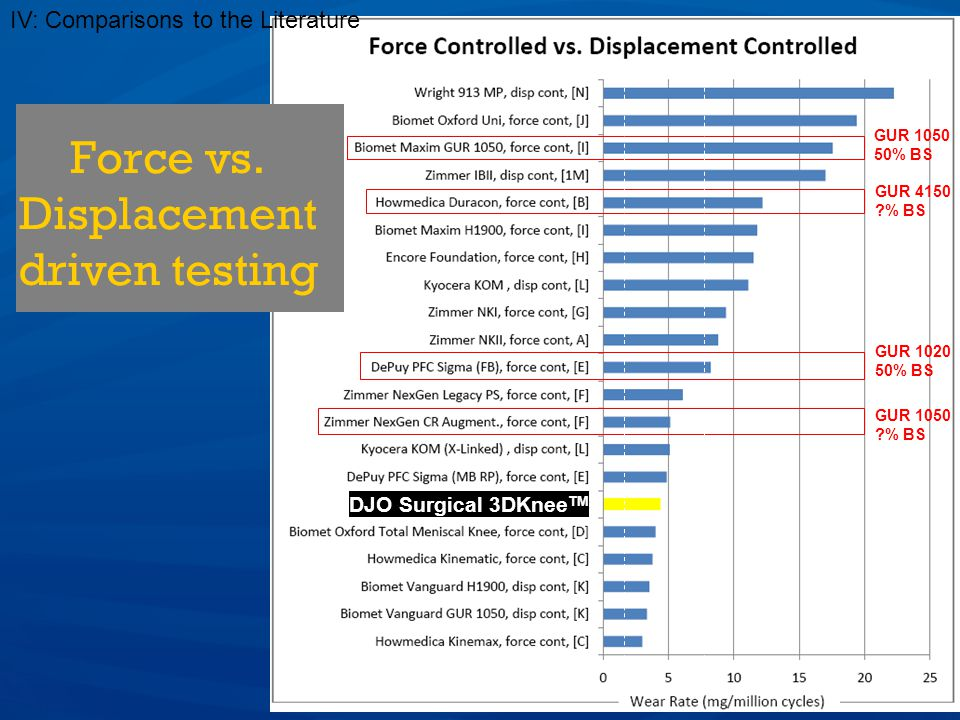 Force vs. Displacement driven testing IV: Comparisons to the Literature GUR 1050 50% BS GUR 4150 ?% BS GUR 1020 50% BS GUR 1050 ?% BS DJO Surgical 3DK