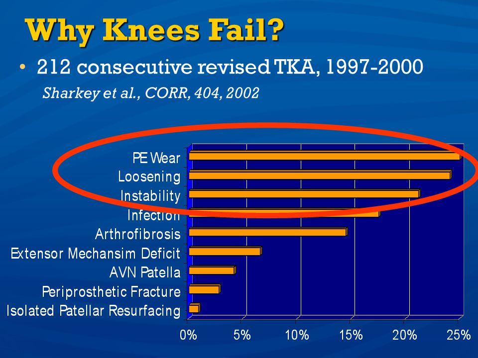 Why Knees Fail? 212 consecutive revised TKA, 1997-2000 Sharkey et al., CORR, 404, 2002