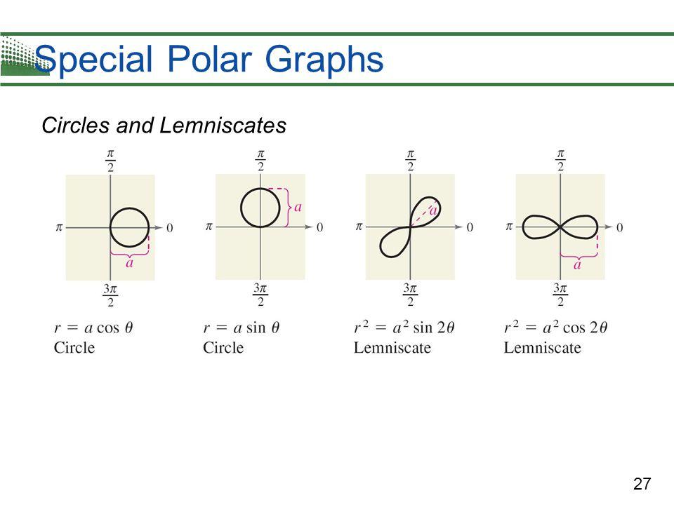 27 Special Polar Graphs Circles and Lemniscates