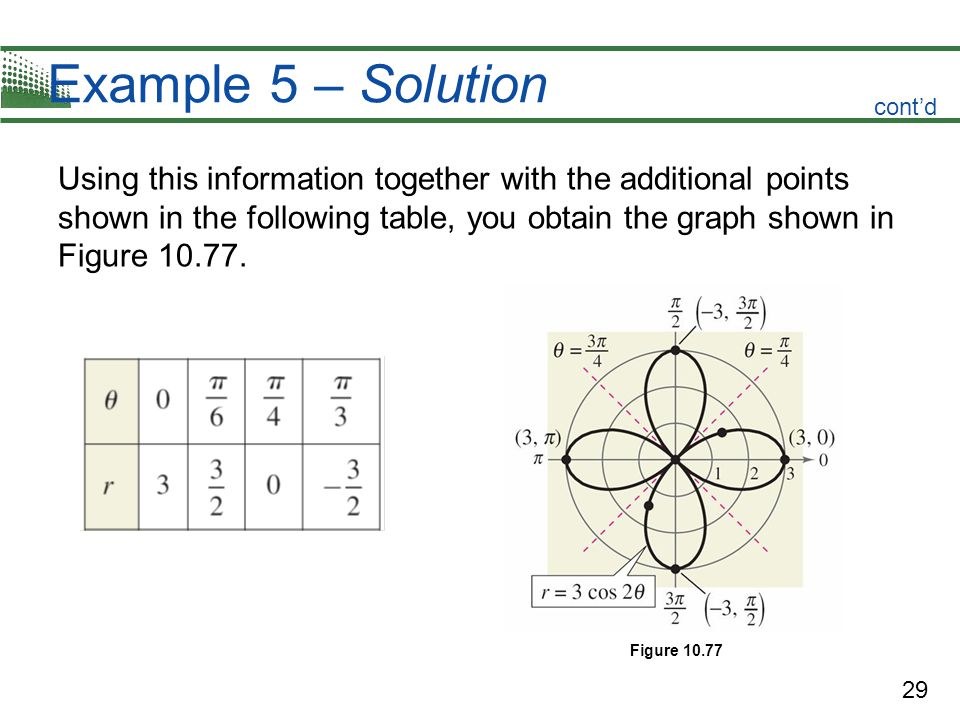 29 Example 5 – Solution Using this information together with the additional points shown in the following table, you obtain the graph shown in Figure 10.77.