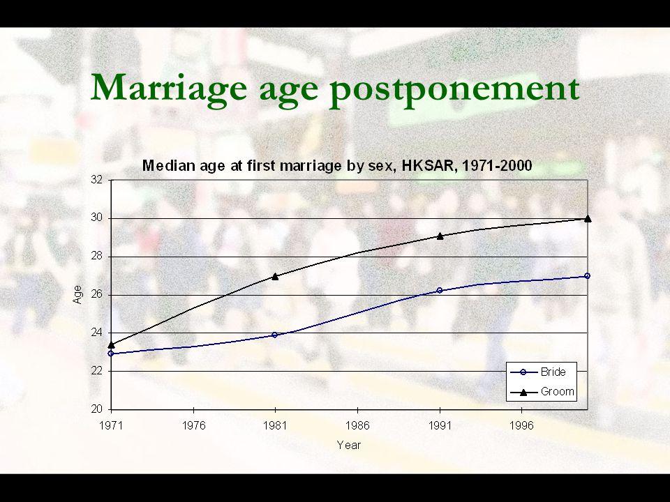 Marriage age postponement