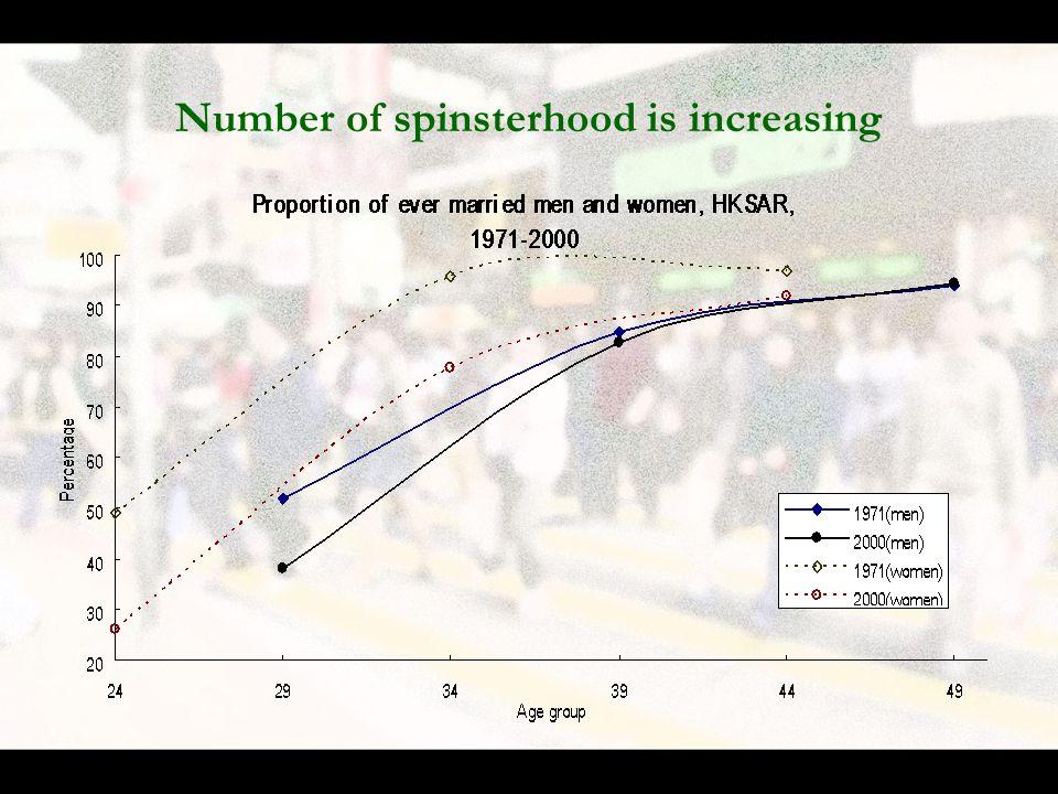 Number of spinsterhood is increasing