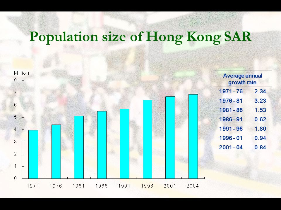 Population size of Hong Kong SAR Average annual growth rate 1971 - 762.34 1976 - 813.23 1981 - 861.53 1986 - 910.62 1991 - 961.80 1996 - 010.94 2001 - 040.84