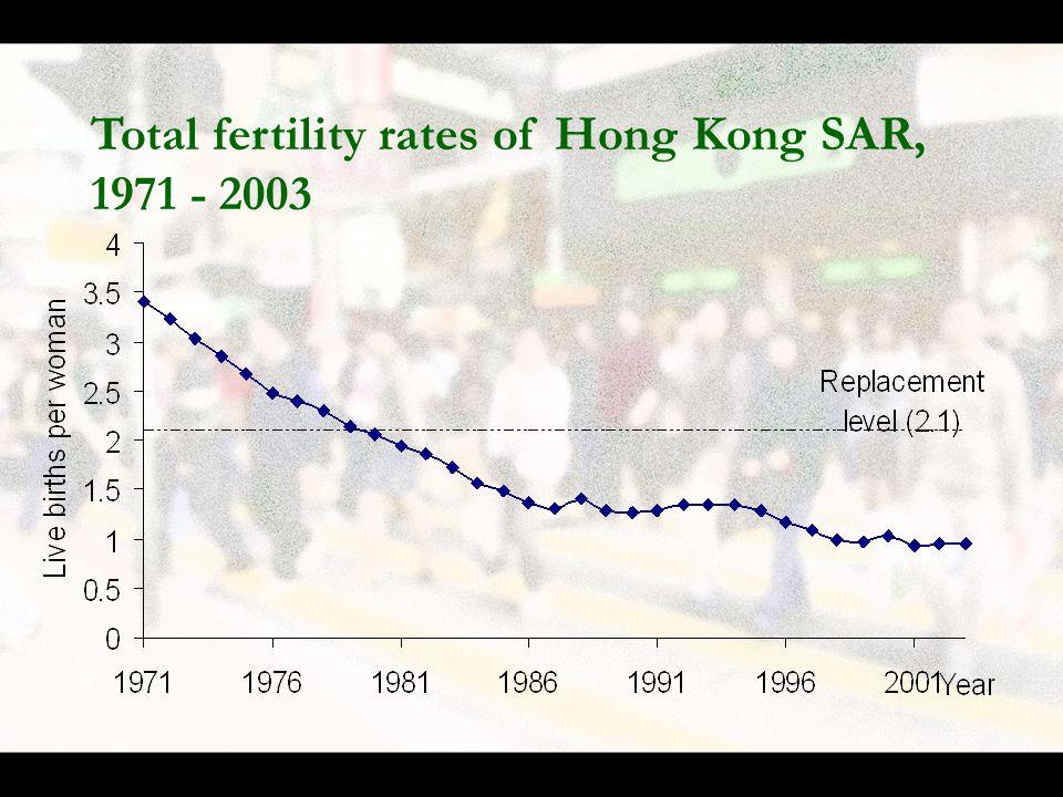 Total fertility rates of Hong Kong SAR, 1971 - 2003