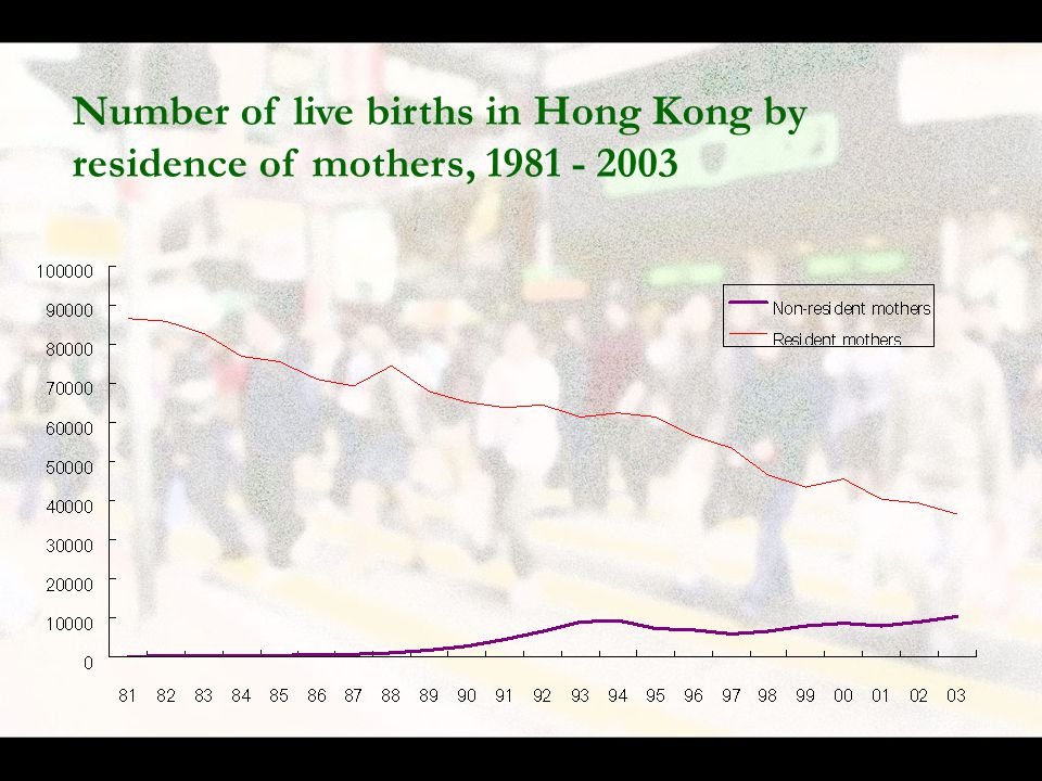 Number of live births in Hong Kong by residence of mothers, 1981 - 2003