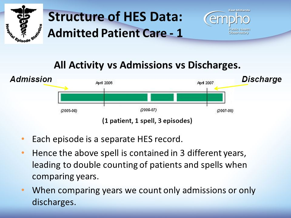 Structure of HES Data: Admitted Patient Care - 1 All Activity vs Admissions vs Discharges. (1 patient, 1 spell, 3 episodes) Each episode is a separate
