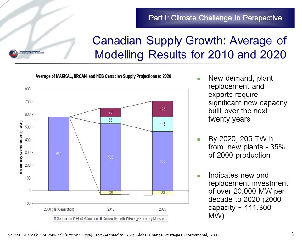 3 Canadian Supply Growth: Average of Modelling Results for 2010 and 2020 New demand, plant replacement and exports require significant new capacity built over the next twenty years By 2020, 205 TW.h from new plants - 35% of 2000 production Indicates new and replacement investment of over 20,000 MW per decade to 2020 (2000 capacity ~ 111,300 MW) Source: A Birds-Eye View of Electricity Supply and Demand to 2020, Global Change Strategies International, 2001 Part I: Climate Challenge in Perspective