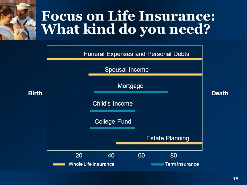 Y O U R I N S U R A N C E N E E D S18 Focus on Life Insurance: What kind do you need? Funeral Expenses and Personal Debts Spousal Income Mortgage Chil