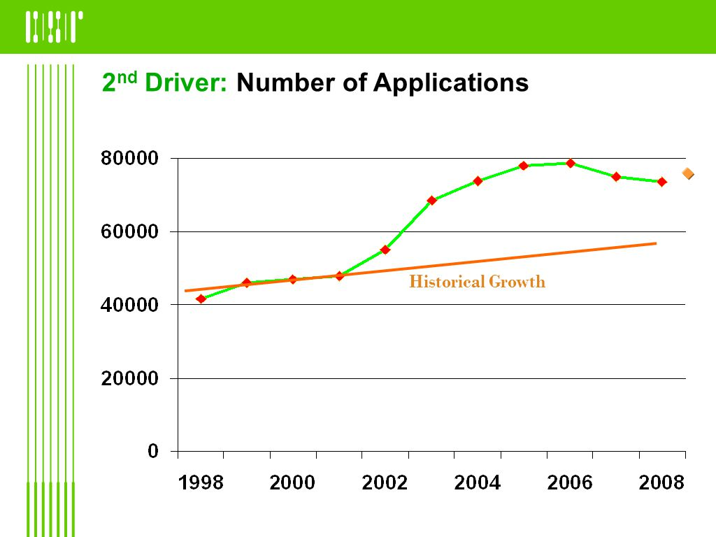 2 nd Driver: Number of Applications Historical Growth