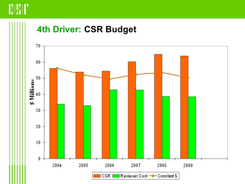 4th Driver: CSR Budget $ Millions