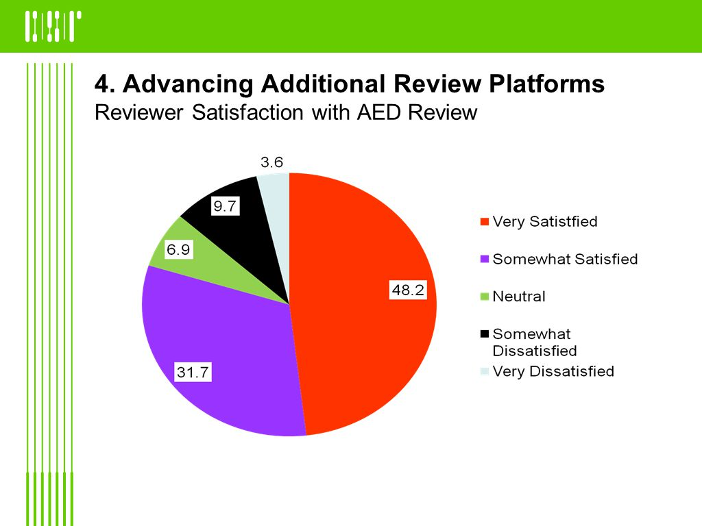 4. Advancing Additional Review Platforms Reviewer Satisfaction with AED Review