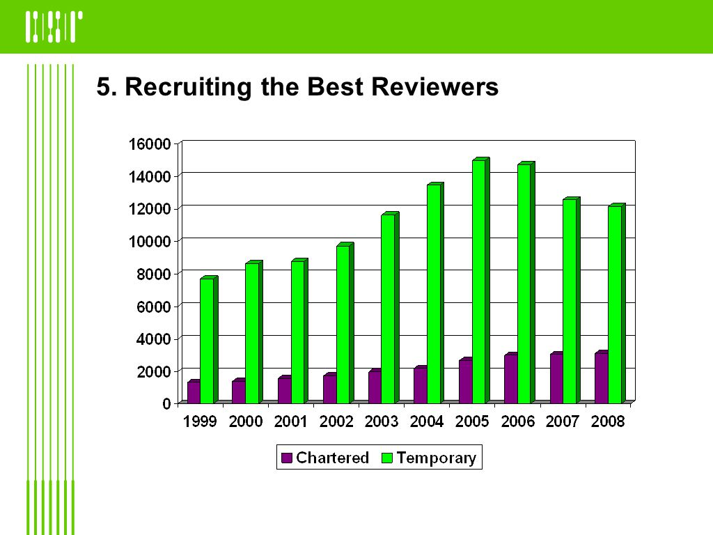 5. Recruiting the Best Reviewers