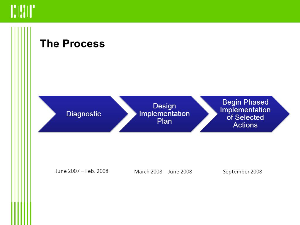 The Process Diagnostic Design Implementatio n Plan Begin Phased Implementatio n of Selected Actions June 2007 – Feb.