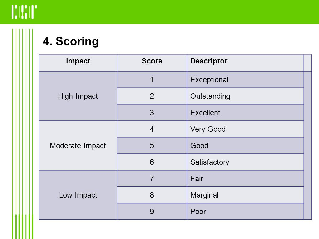4. Scoring ImpactScoreDescriptor High Impact 1Exceptional 2Outstanding 3Excellent Moderate Impact 4Very Good 5Good 6Satisfactory Low Impact 7Fair 8Mar