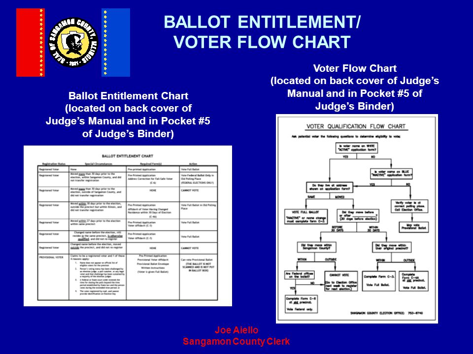 Joe Aiello Sangamon County Clerk BALLOT ENTITLEMENT/ VOTER FLOW CHART Voter Flow Chart (located on back cover of Judges Manual and in Pocket #5 of Jud