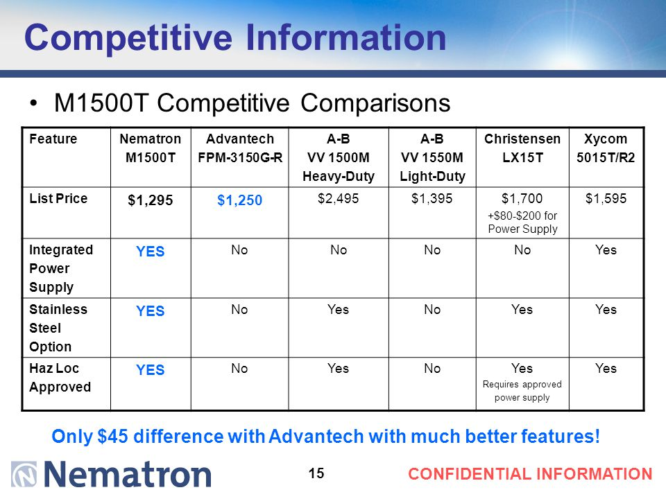 15 CONFIDENTIAL INFORMATION Competitive Information M1500T Competitive Comparisons FeatureNematron M1500T Advantech FPM-3150G-R A-B VV 1500M Heavy-Duty A-B VV 1550M Light-Duty Christensen LX15T Xycom 5015T/R2 List Price $1,295$1,250 $2,495$1,395$1,700 +$80-$200 for Power Supply $1,595 Integrated Power Supply YES No Yes Stainless Steel Option YES NoYesNoYes Haz Loc Approved YES NoYesNoYes Requires approved power supply Yes Only $45 difference with Advantech with much better features!