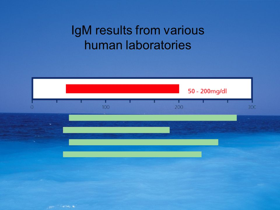 IgM results from various human laboratories