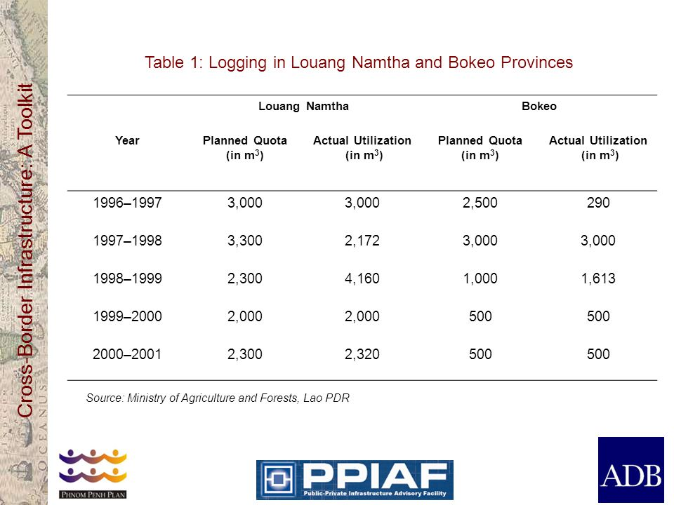Cross-Border Infrastructure: A Toolkit Table 1: Logging in Louang Namtha and Bokeo Provinces Louang NamthaBokeo YearPlanned Quota (in m 3 ) Actual Utilization (in m 3 ) Planned Quota (in m 3 ) Actual Utilization (in m 3 ) 1996–19973,000 2,500290 1997–19983,3002,1723,000 1998–19992,3004,1601,0001,613 1999–20002,000 500 2000–20012,3002,320500 Source: Ministry of Agriculture and Forests, Lao PDR